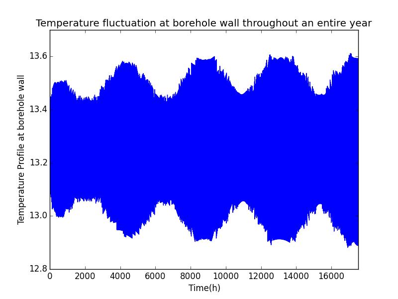 Temperature fluctuation optimised control algorithm result
