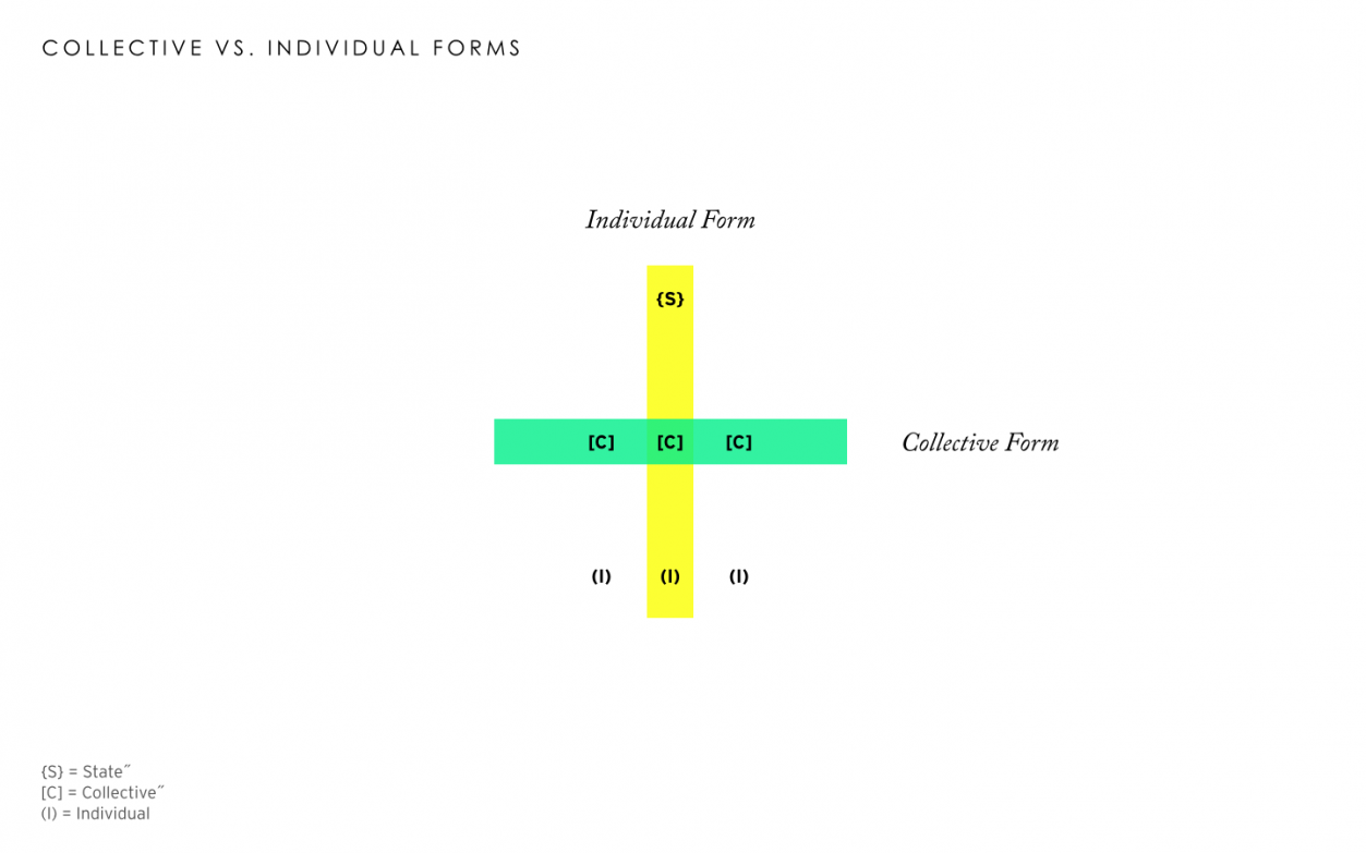 """Ling Fan research diagram: """"Collective vs. Individual Forms"""""""